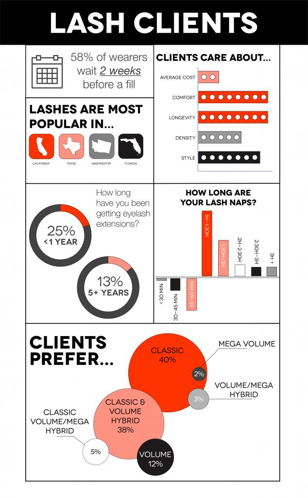 lash clients